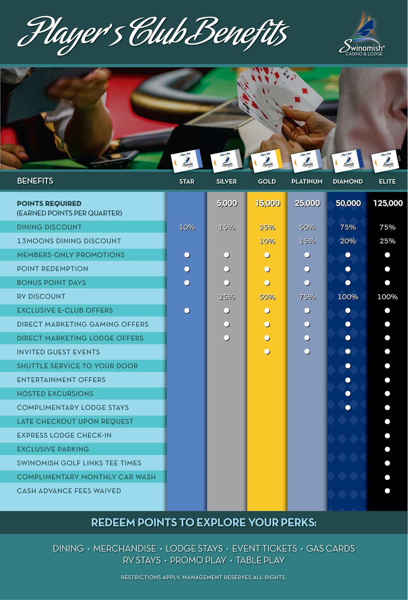players-club-benefits-swinomish-casino-and-lodge